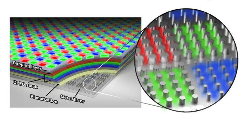 Naukowcy opracowali panel OLED o nadzwyczajnej rozdzielczości