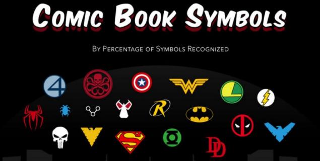 Jak dobrze znasz symbole popkulturowe? Ciekawe wyniki badań