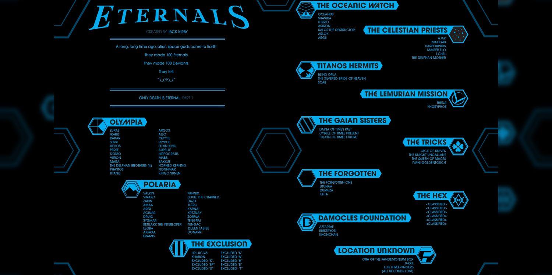 Eternals #1 - plansze